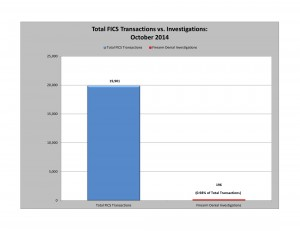 Total Number of Background Checks and Denials for Oct 2014