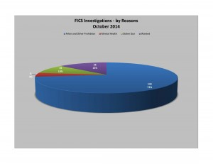 FICS Investigations Oct 2014